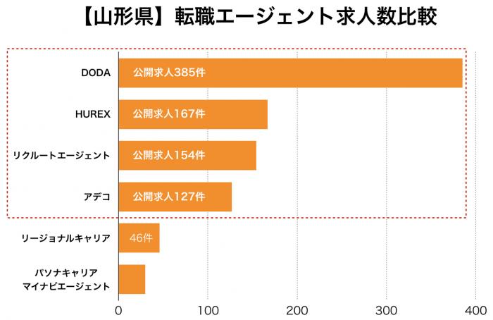 【山形県】転職エージェント求人数比較