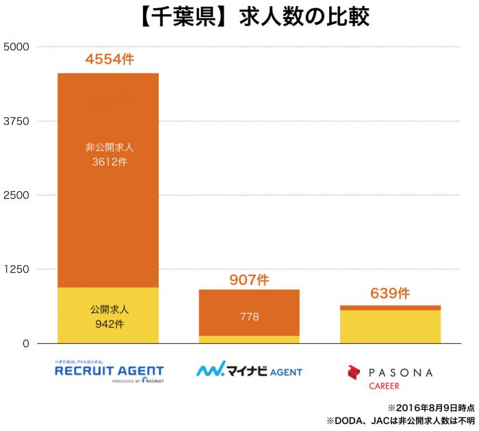 【千葉県】転職エージェント求人数の比較