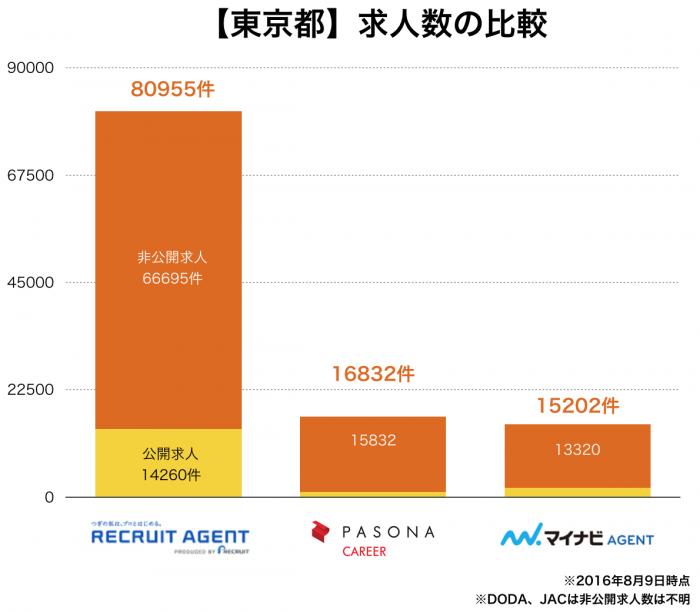 【東京都】転職エージェント求人数の比較
