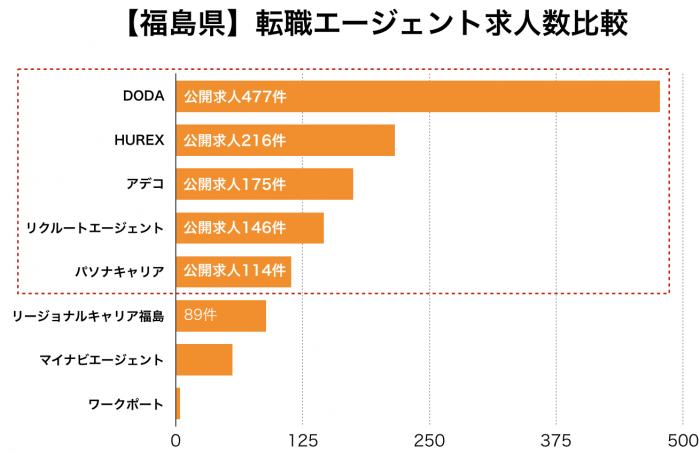 【福島県】転職エージェント求人数比較