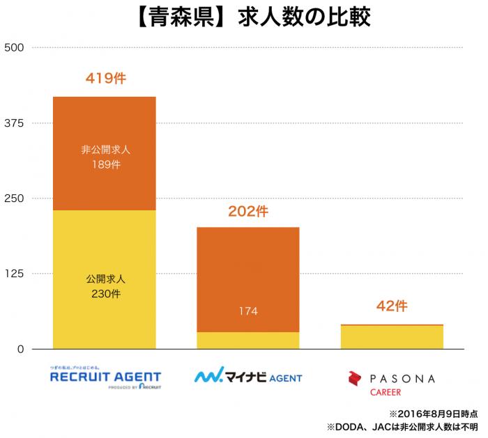 【青森県】転職エージェント求人数の比較