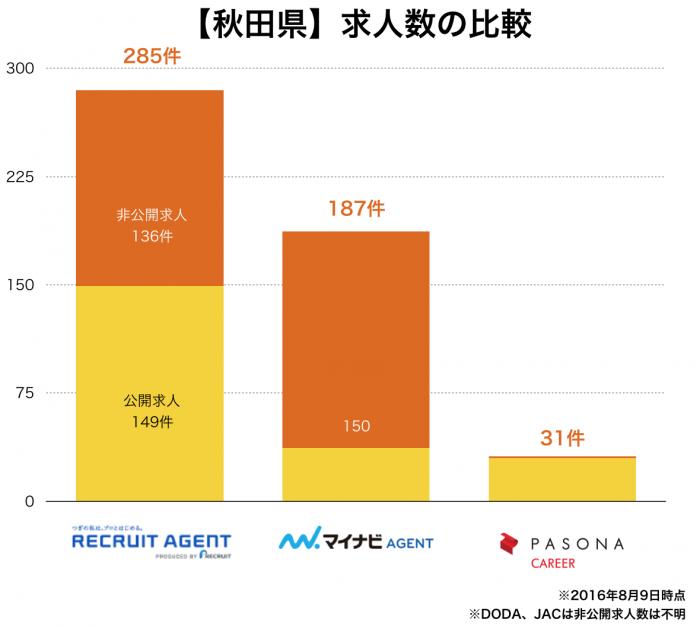 【秋田県】転職エージェント求人数の比較
