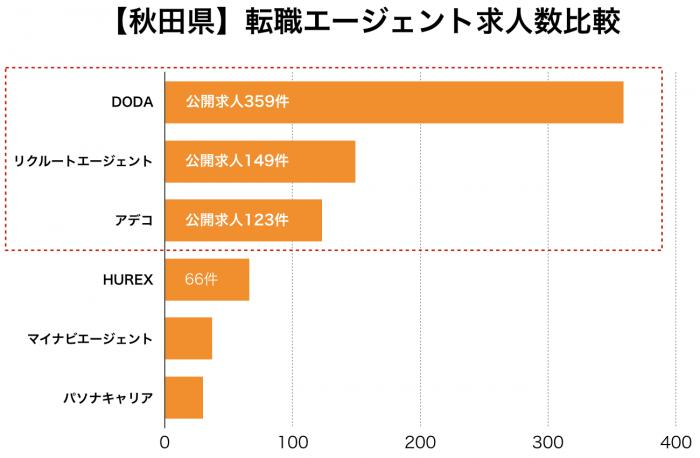 【秋田県】転職エージェント求人数比較