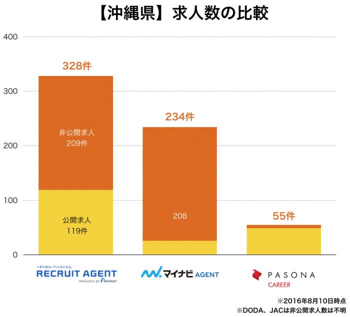 【沖縄県】転職エージェント求人数の比較