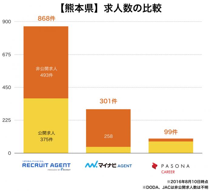 【熊本県】転職エージェント求人数の比較