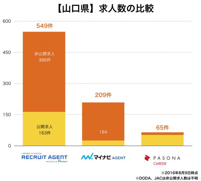 【山口県】転職エージェント求人数の比較