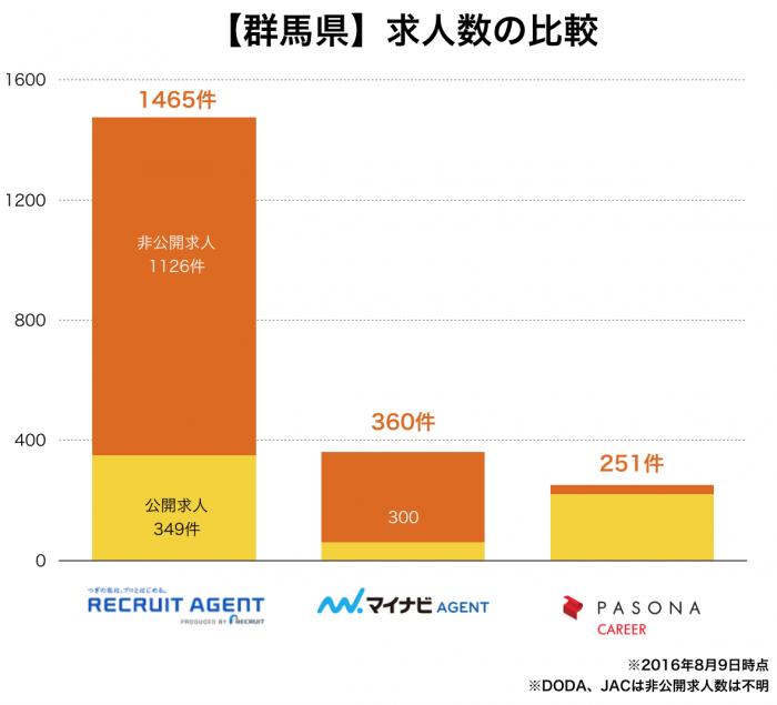 【群馬県】転職エージェント求人数の比較