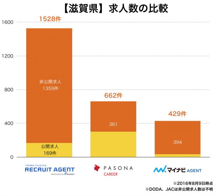 【滋賀県】転職エージェント求人数の比較