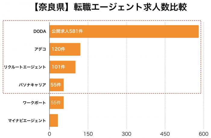 【奈良県】転職エージェント求人数比較