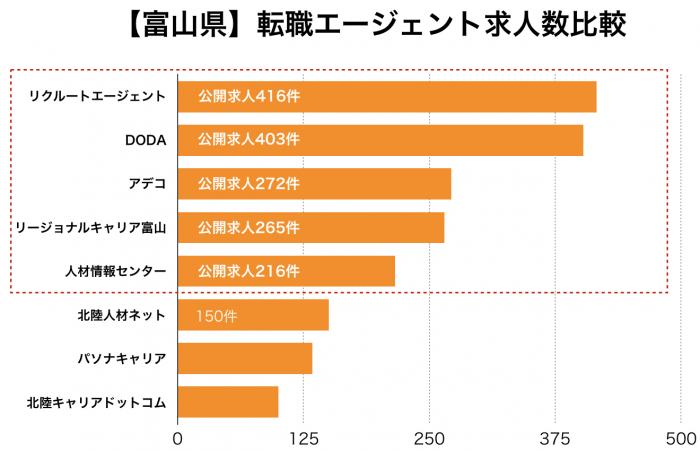 【富山県】転職エージェント求人数の比較