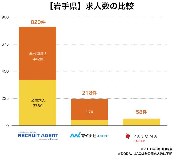【岩手県】転職エージェント求人数の比較