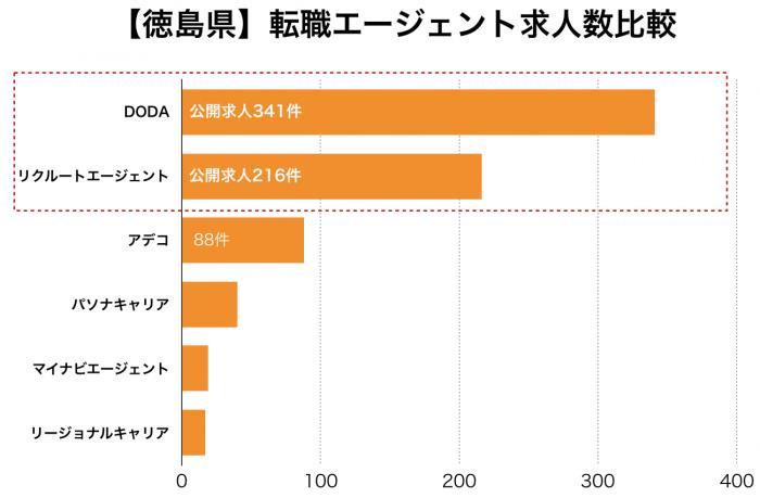 【徳島県】転職エージェント求人数比較