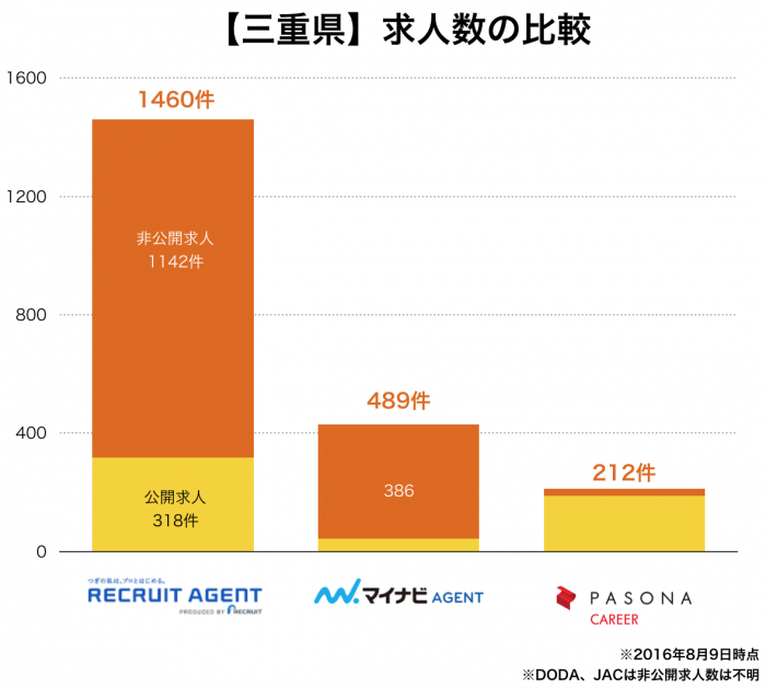 【三重県】転職エージェント求人数の比較