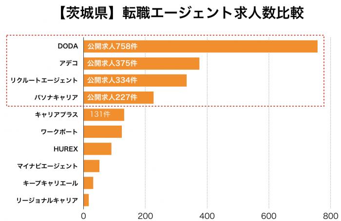 【茨城県】転職エージェント求人数比較
