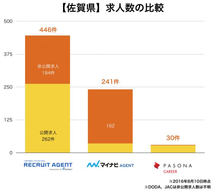 【佐賀県】転職エージェント求人数の比較
