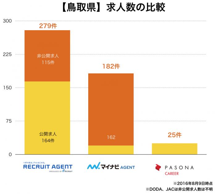 【鳥取県】転職エージェント求人数の比較