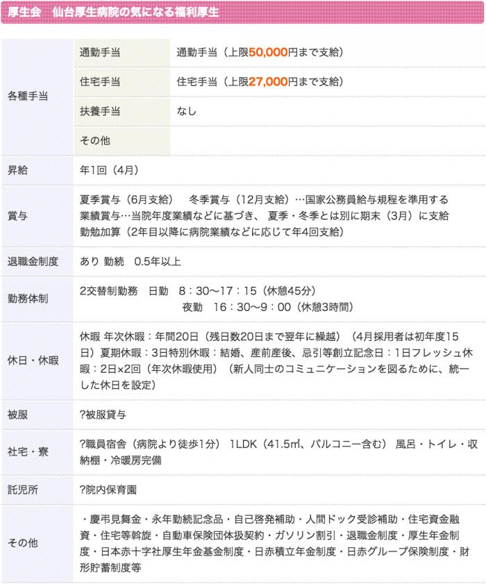 厚生会 仙台厚生病院 看護師 3