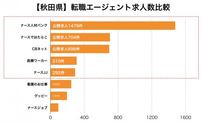 看護師【秋田県】転職エージェント求人数比較