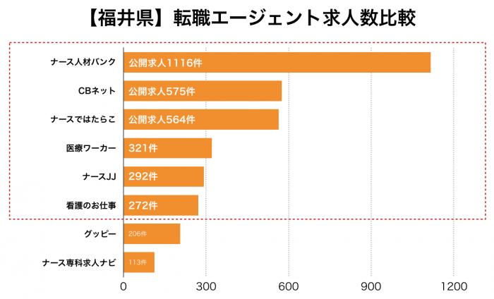 看護師【福井県】転職エージェント求人数比較