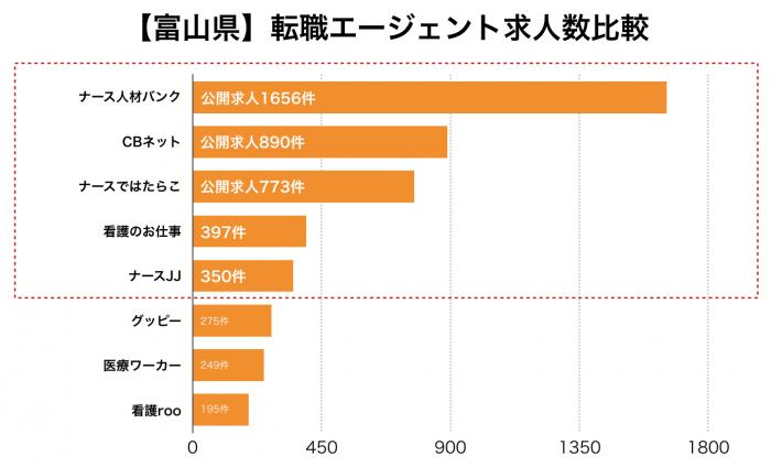看護師【富山県】転職エージェント求人数比較