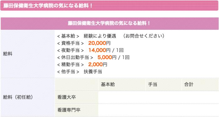 藤田保健衛生大学病院 看護師 2