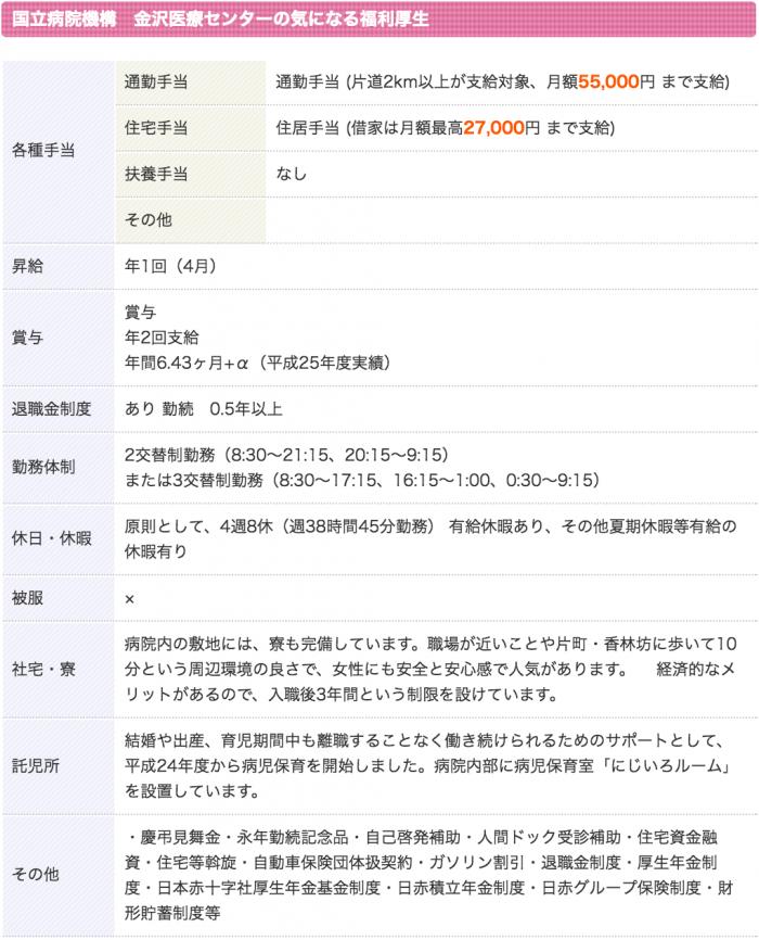 国立病院機構 金沢医療センター 看護師 3