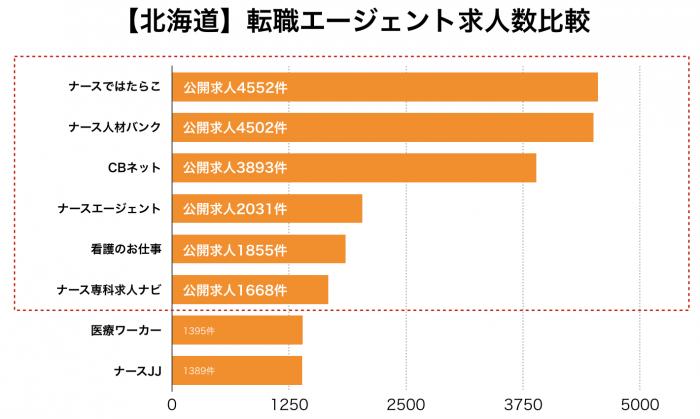 看護師【北海道】転職エージェント求人数比較