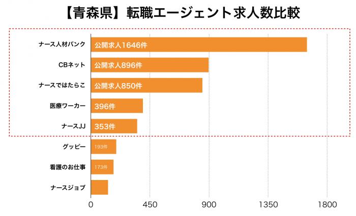 看護師【青森県】転職エージェント求人数比較