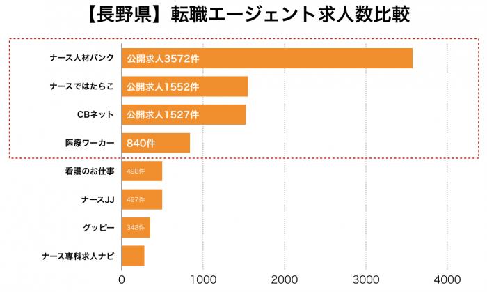 看護師【長野県】転職エージェント求人数比較