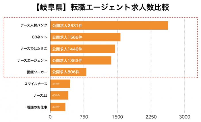 看護師【岐阜県】転職エージェント求人数比較