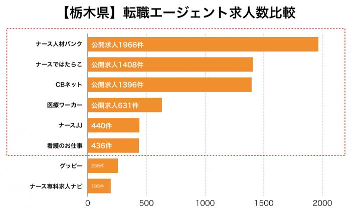 看護師【栃木県】転職エージェント求人数比較