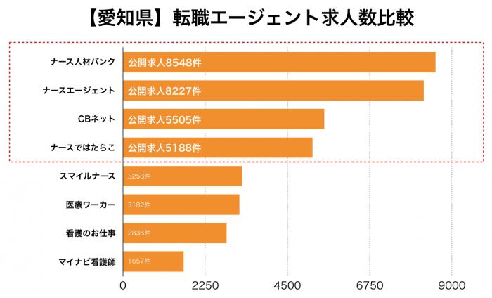 看護師【愛知県】転職エージェント求人数比較