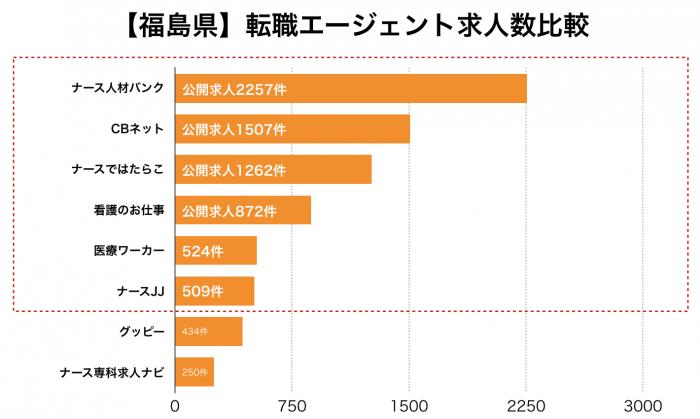 看護師【山形県】転職エージェント求人数比較