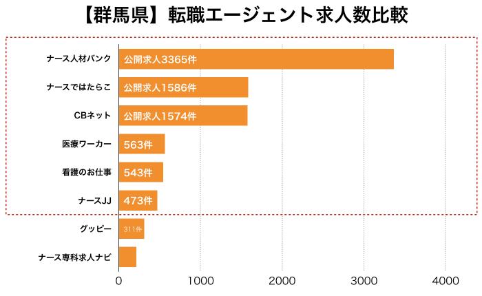 看護師【群馬県】転職エージェント求人数比較
