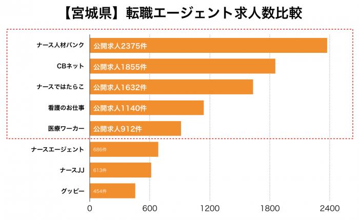 看護師【宮城県】転職エージェント求人数比較