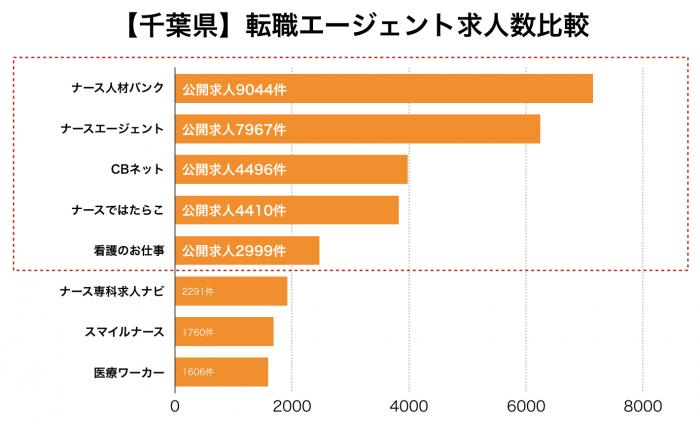 看護師【千葉県】転職エージェント求人数比較