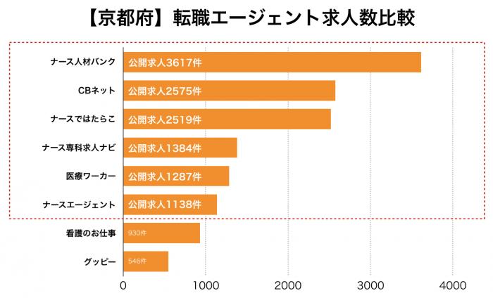 看護師【京都府】転職エージェント求人数比較