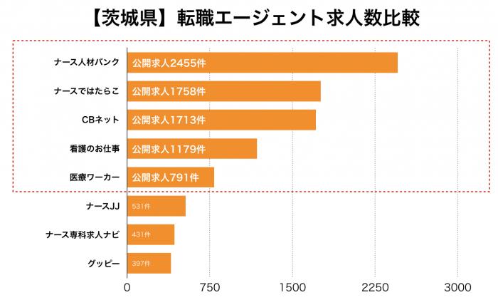 看護師【茨城県】転職エージェント求人数比較
