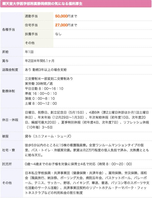 順天堂大学医学部附属静岡病院 看護師 3