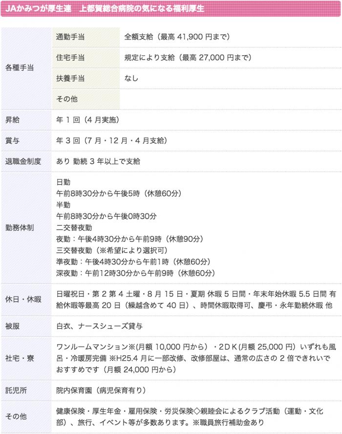 上都賀総合病院 看護師 3