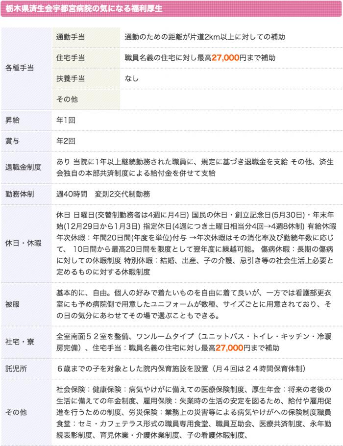 済生会宇都宮病院 看護師 3