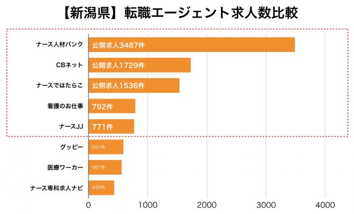 看護師【新潟県】転職エージェント求人数比較
