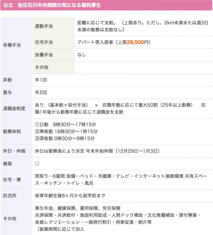 公立松任石川中央病院 看護師 3