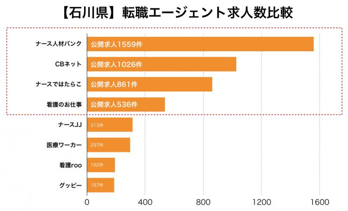 看護師【石川県】転職エージェント求人数比較
