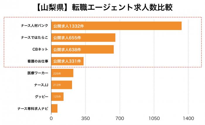 看護師【山梨県】転職エージェント求人数比較