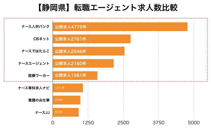 看護師【静岡県】転職エージェント求人数比較