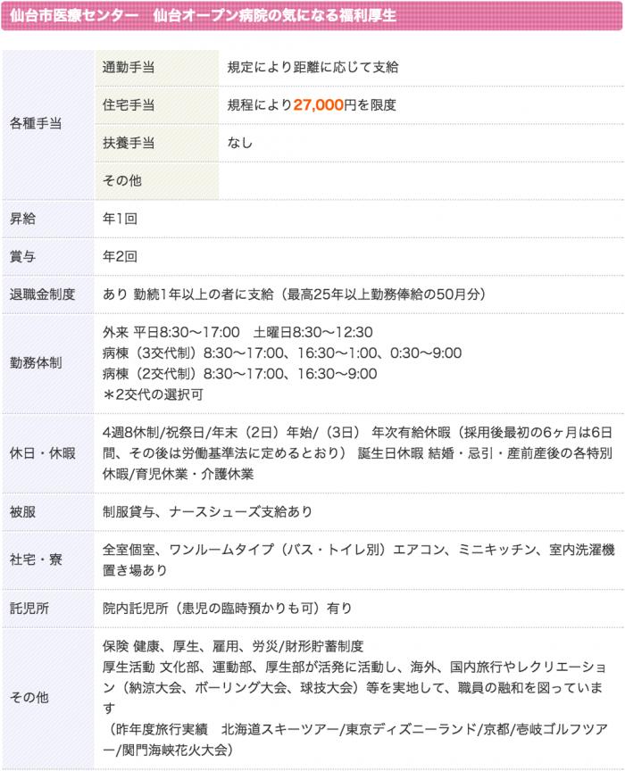 仙台市医療センター 仙台オープン病院 看護師 3