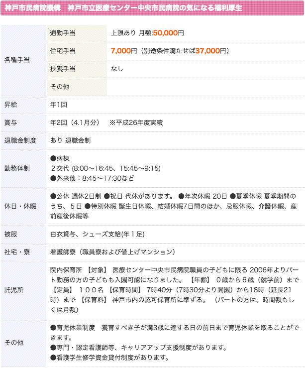 神戸市立医療センター中央市民病院 看護師 3