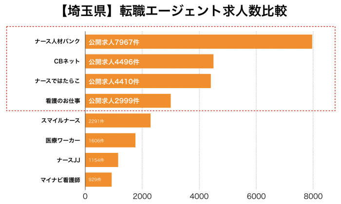 看護師【埼玉県】転職エージェント求人数比較
