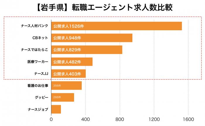 看護師【岩手県】転職エージェント求人数比較